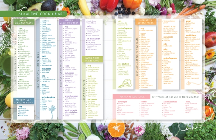 alkaline-food-chart-from-my-book